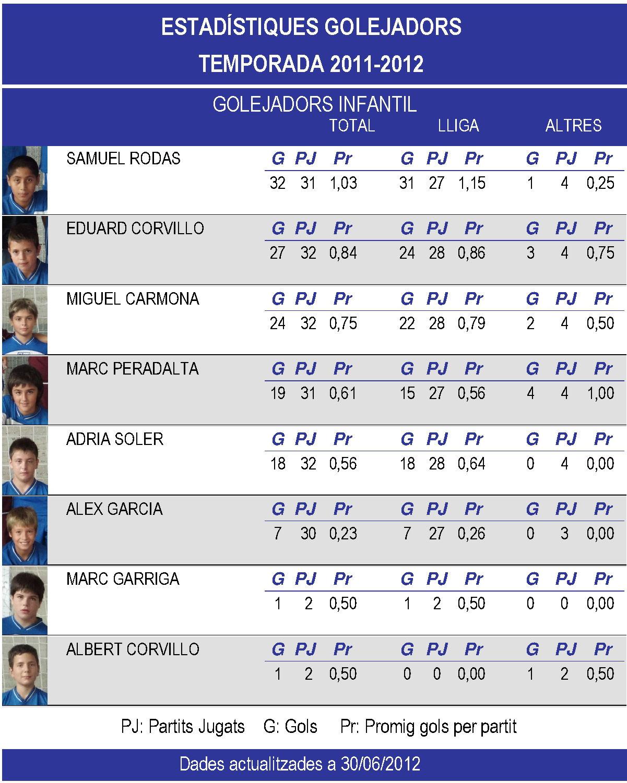 ESTADISTIQUES INFANTIL TEMPORADA 2011-2012