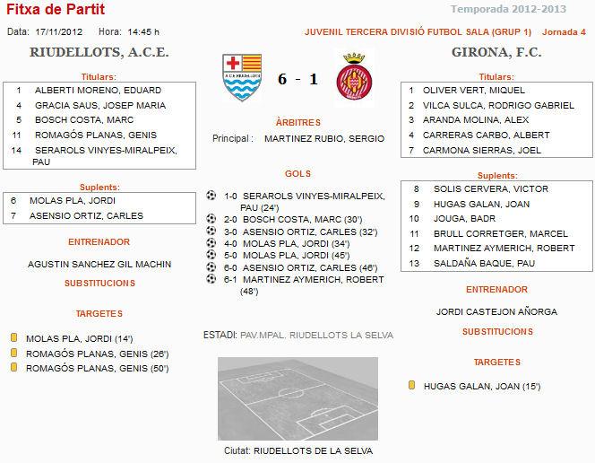 JUVENIL   6–1   GIRONA FC